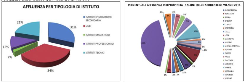 Dati Salone Studente Milano 2014