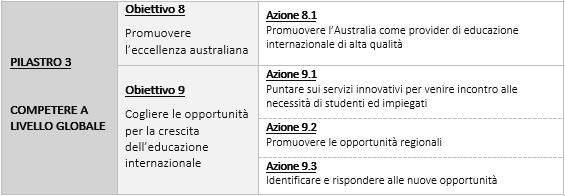 Australia Strategia Nazionale per l'Educazione Internazionale 2025: Pilastro 1