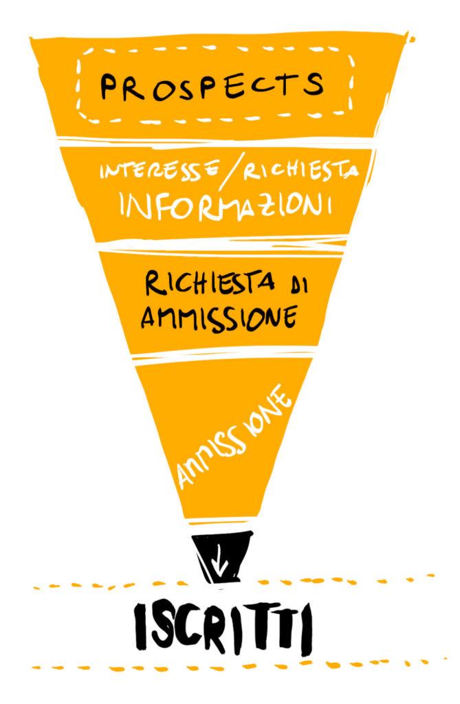 funnel marketing per scuola ed università